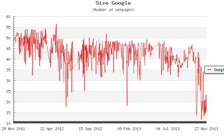 broj web stranica i veličina interneta