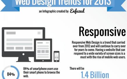 Izrada web stranica u Rijeci, Trendovi u 2013