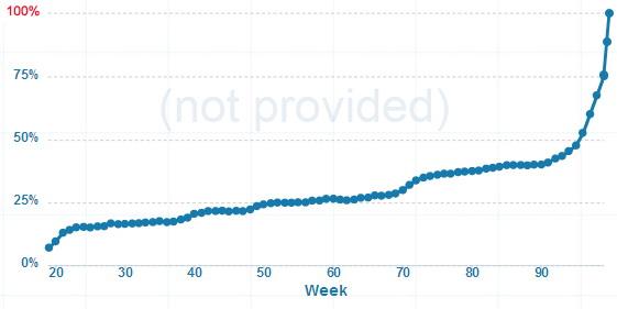 SEO optimizacija Rijeka - Ključne riječi u Google Analytics